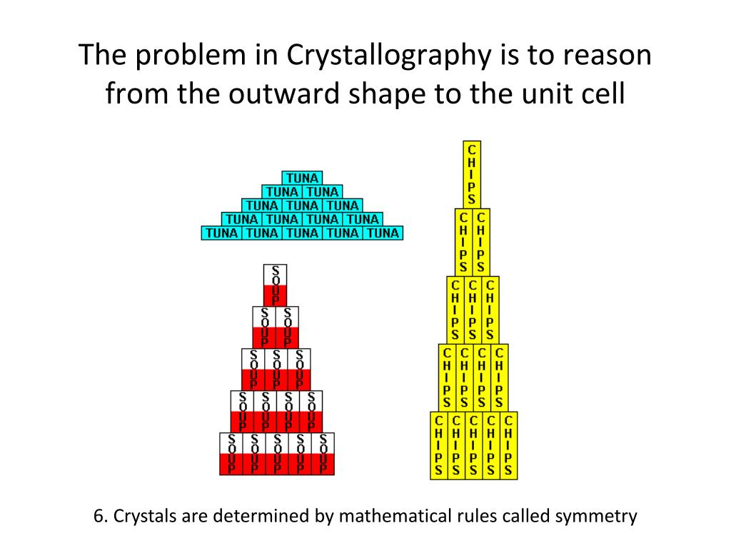 The problem in Crystallography is to reason from the outward shape to the unit cell