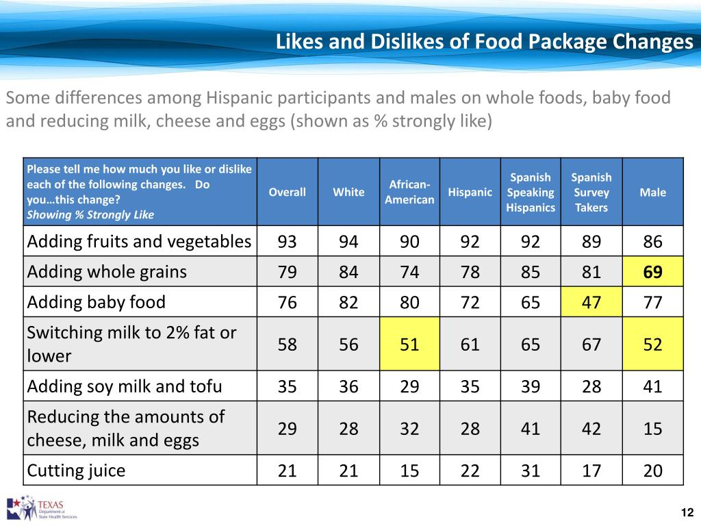 Likes and Dislikes of Food Package Changes