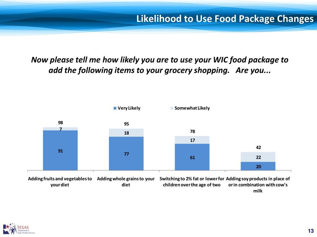 Likelihood to Use Food Package Changes