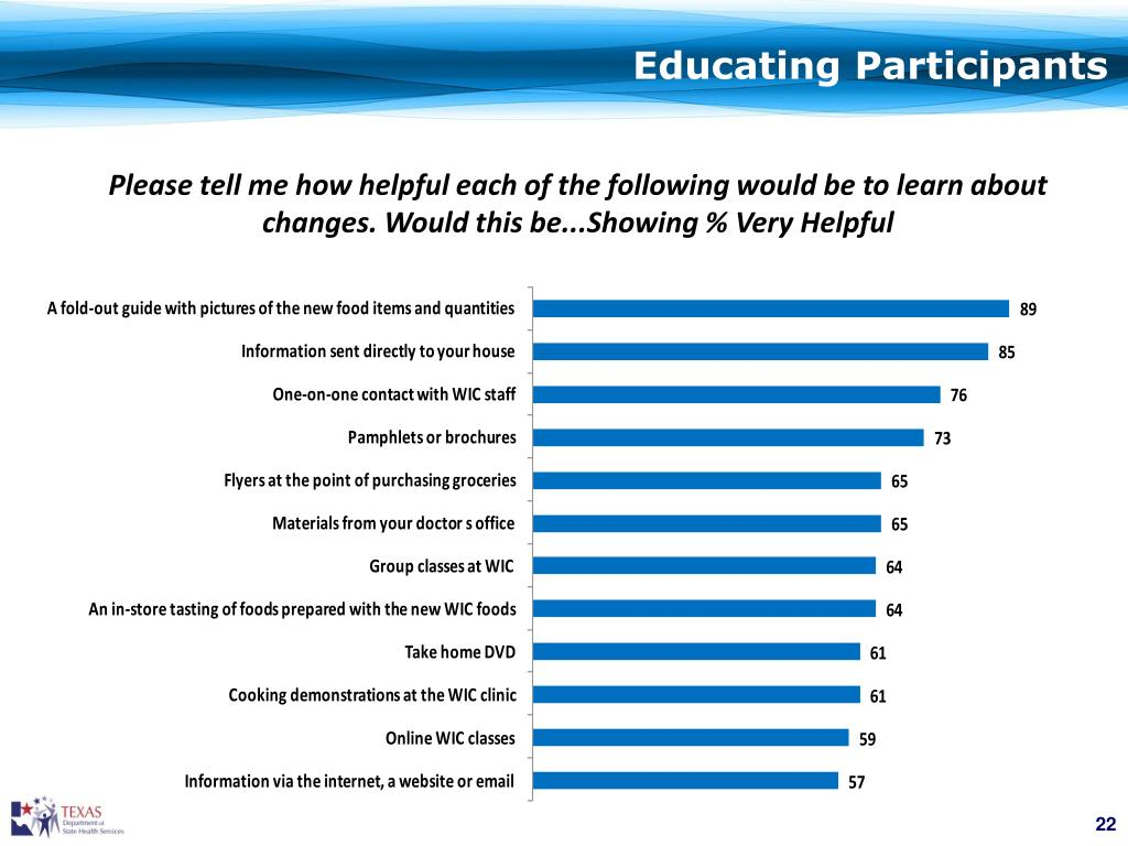 Educating Participants