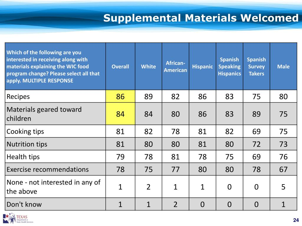 Supplemental Materials Welcomed