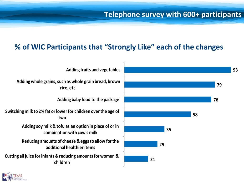 Telephone survey with 600+ participants