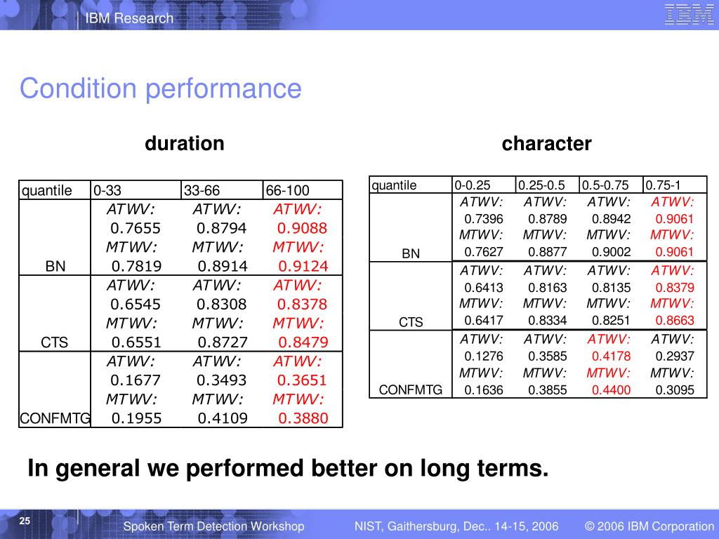 Condition performance