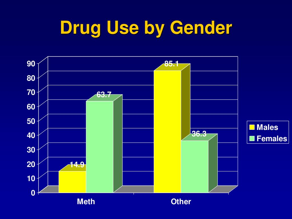 Drug Use by Gender