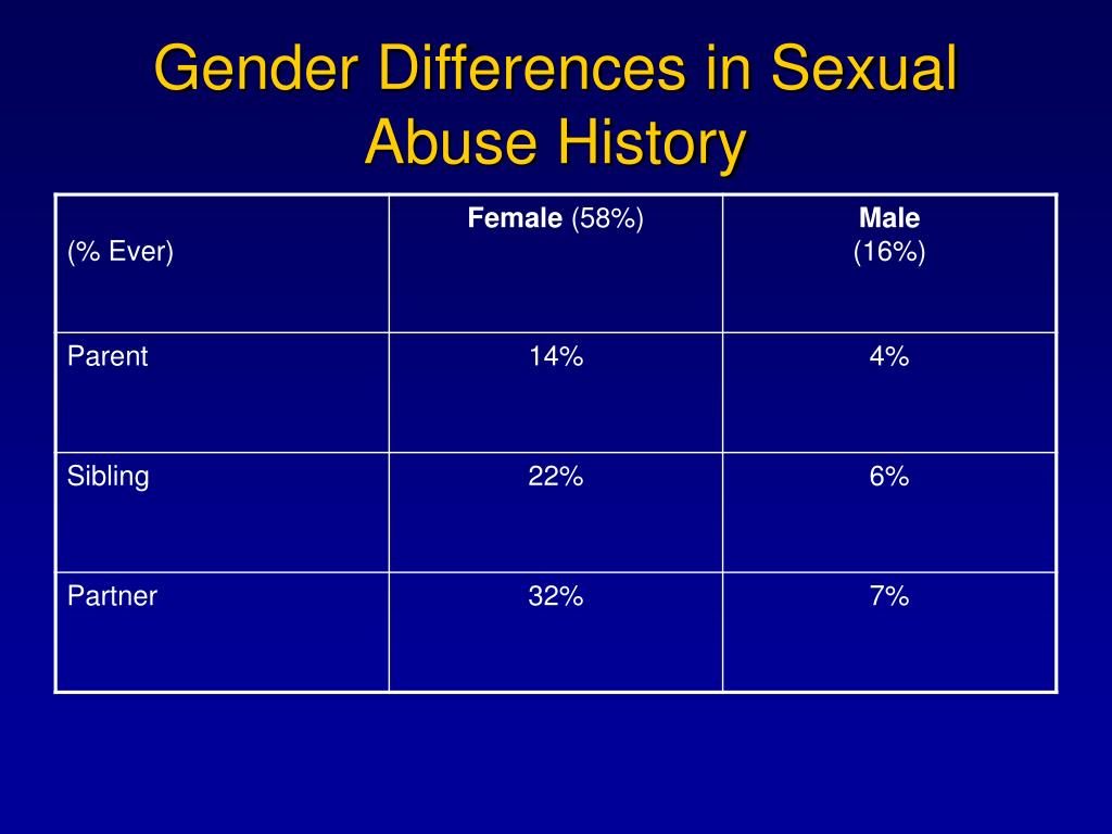 Gender Differences in Sexual Abuse History