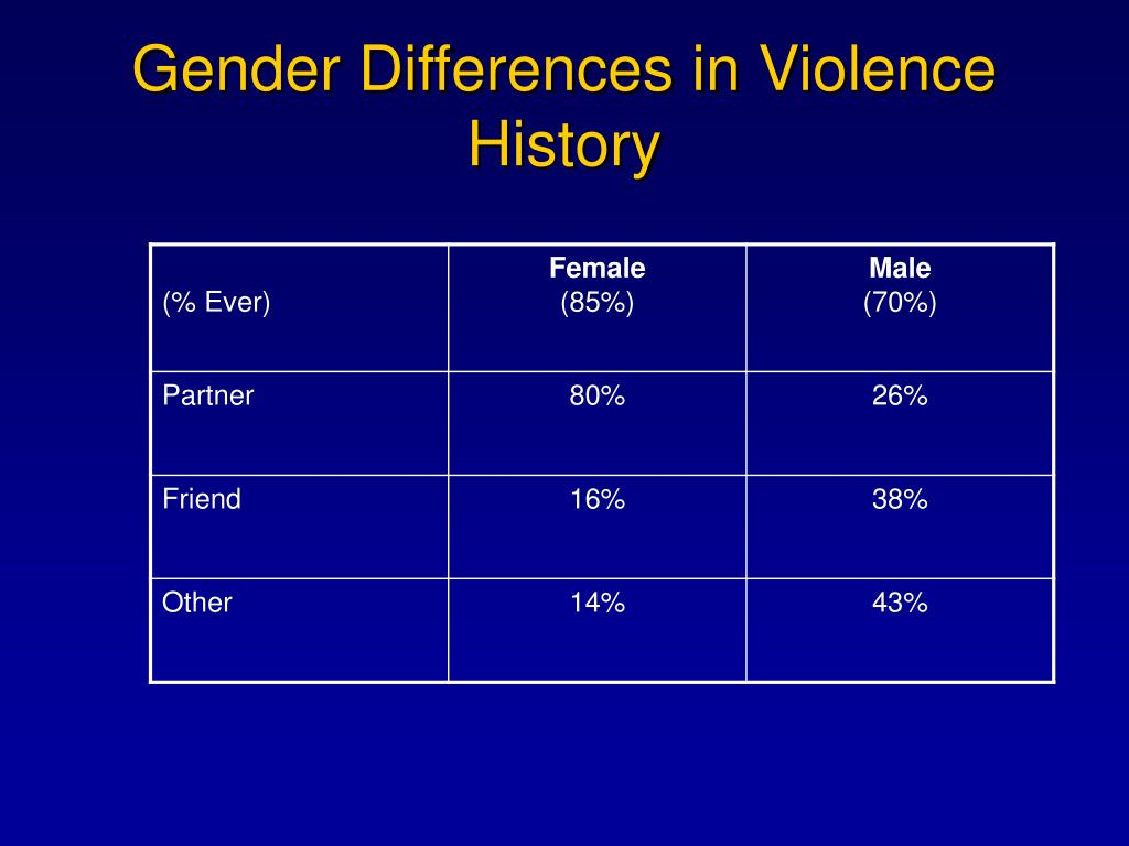 Gender Differences in Violence History