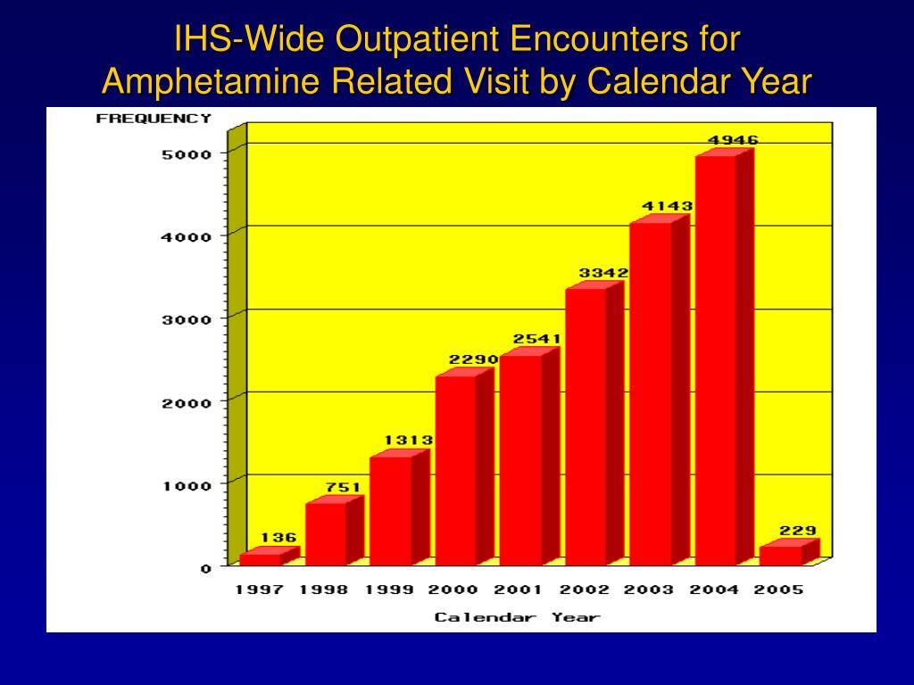 IHS-Wide Outpatient Encounters for Amphetamine Related Visit by Calendar Year