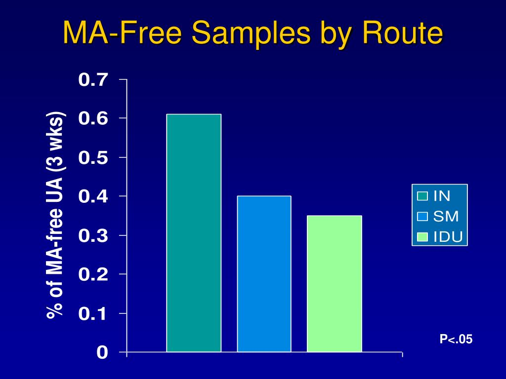 MA-Free Samples by Route