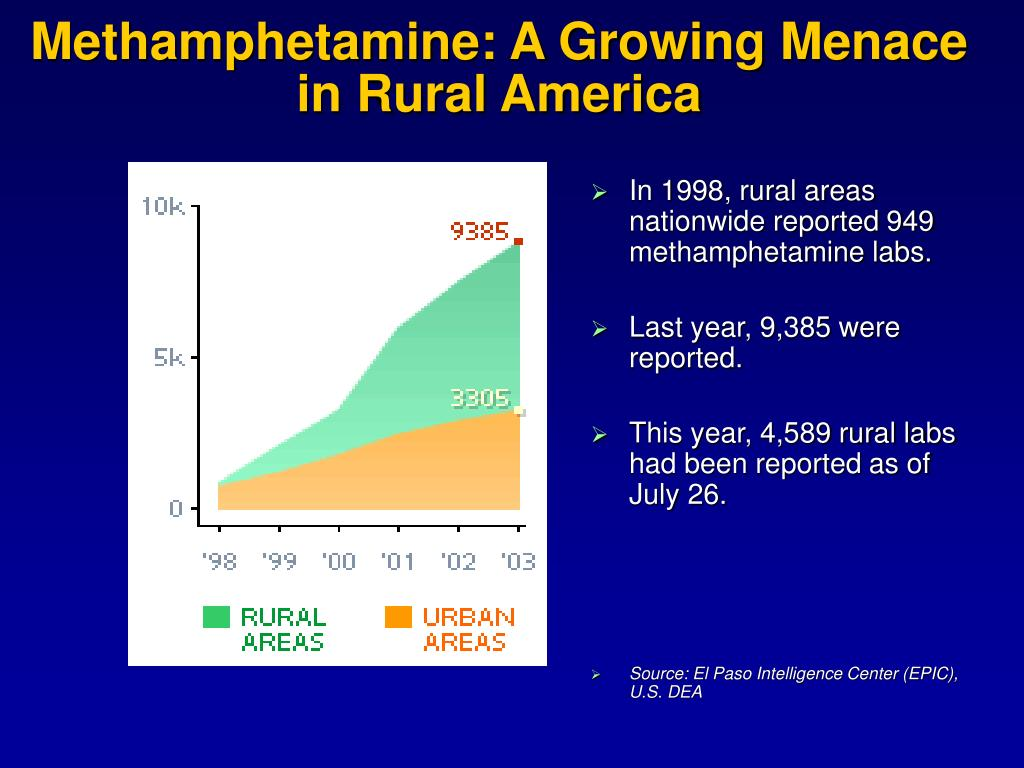 Methamphetamine: A Growing Menace in Rural America