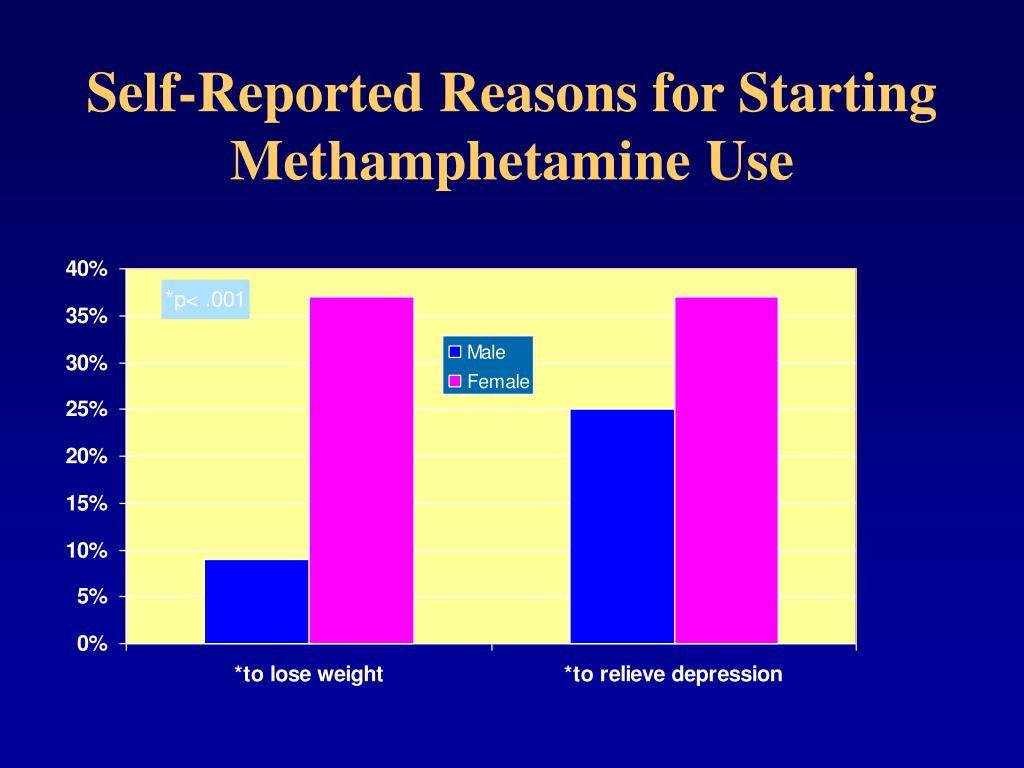 Self-Reported Reasons for Starting Methamphetamine Use