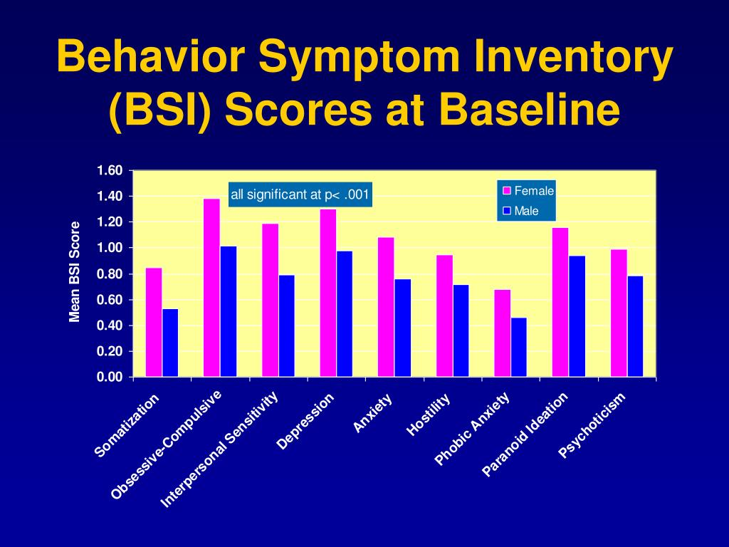 Behavior Symptom Inventory (BSI) Scores at Baseline