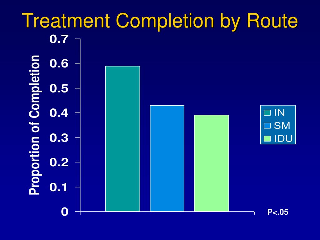 Treatment Completion by Route