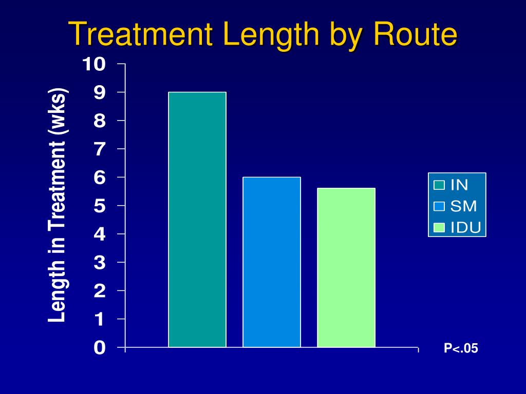 Treatment Length by Route