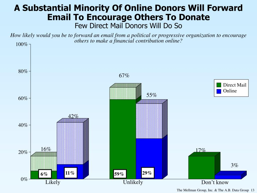 A Substantial Minority Of Online Donors Will Forward Email To Encourage Others To Donate