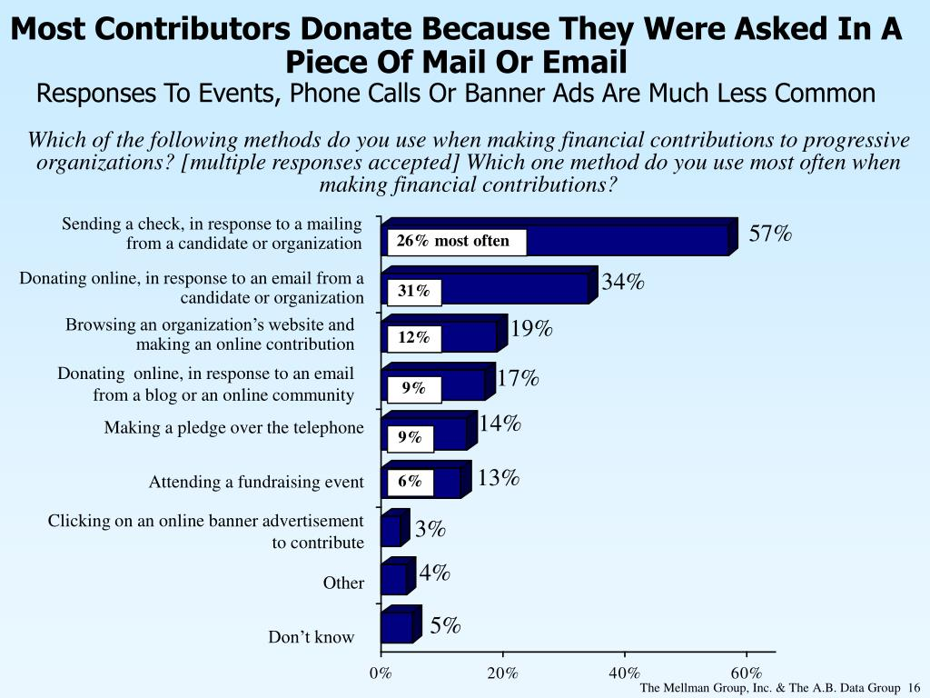 Most Contributors Donate Because They Were Asked In A Piece Of Mail Or Email