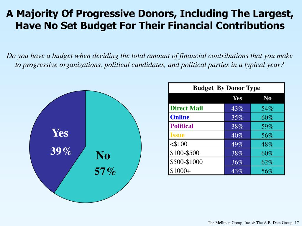 A Majority Of Progressive Donors, Including The Largest, Have No Set Budget For Their Financial Contributions