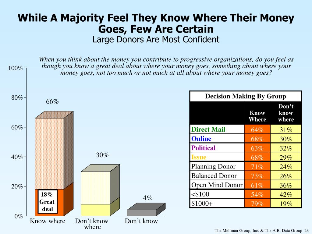 While A Majority Feel They Know Where Their Money Goes, Few Are Certain