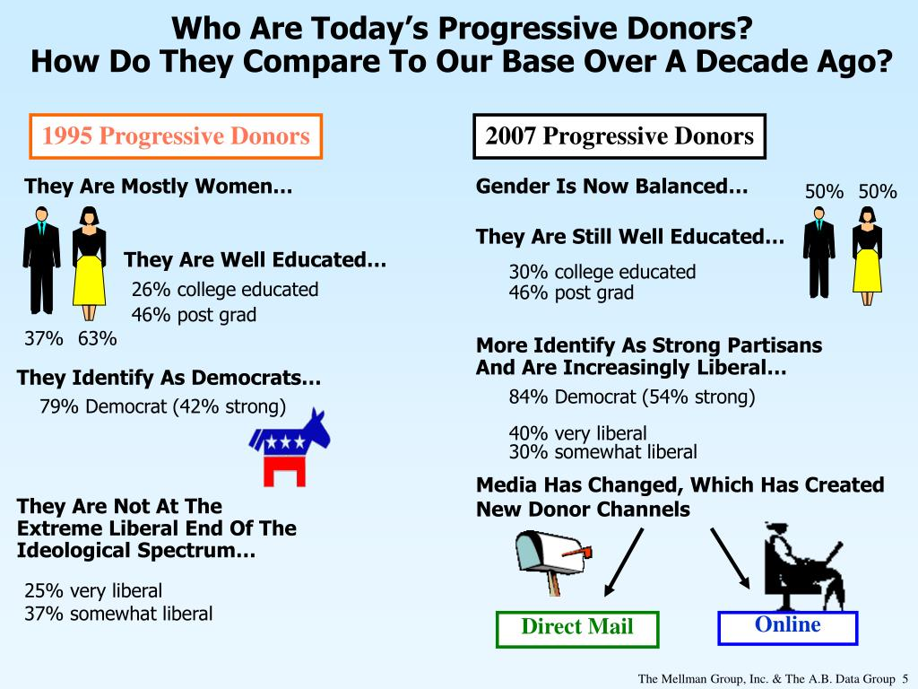 Who Are Today's Progressive Donors?