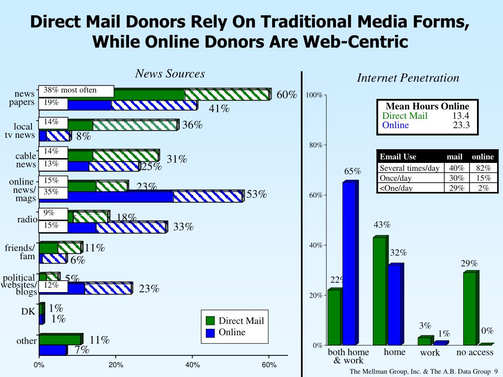 Direct Mail Donors Rely On Traditional Media Forms, While Online Donors Are Web-Centric