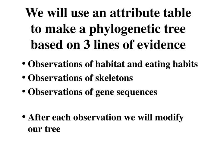 We will use an attribute table to make a phylogenetic tree based on 3 lines of evidence