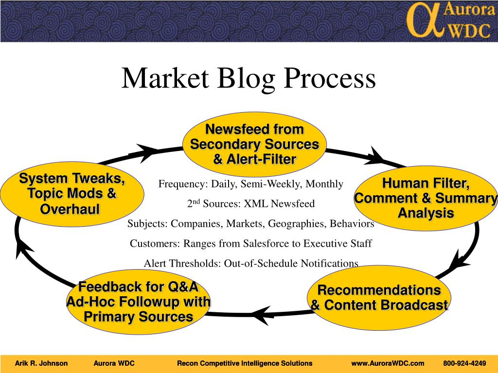 Market Blog Process