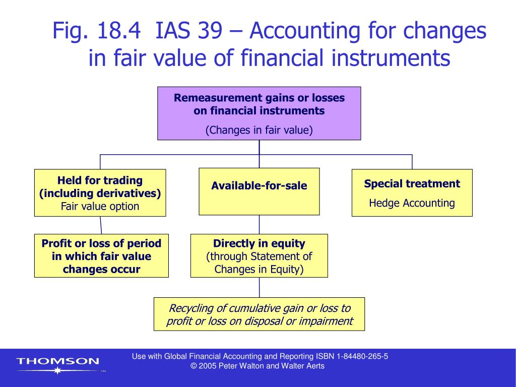 Fig. 18.4  IAS 39 – Accounting for changes in fair value of financial instruments