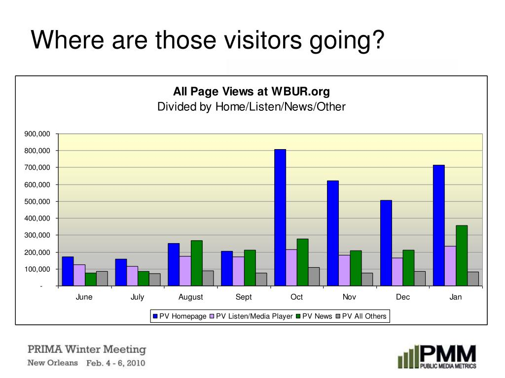 Where are those visitors going?