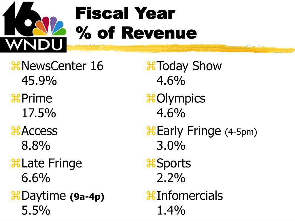 NewsCenter 16    45.9%
