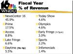 fiscal year of revenue