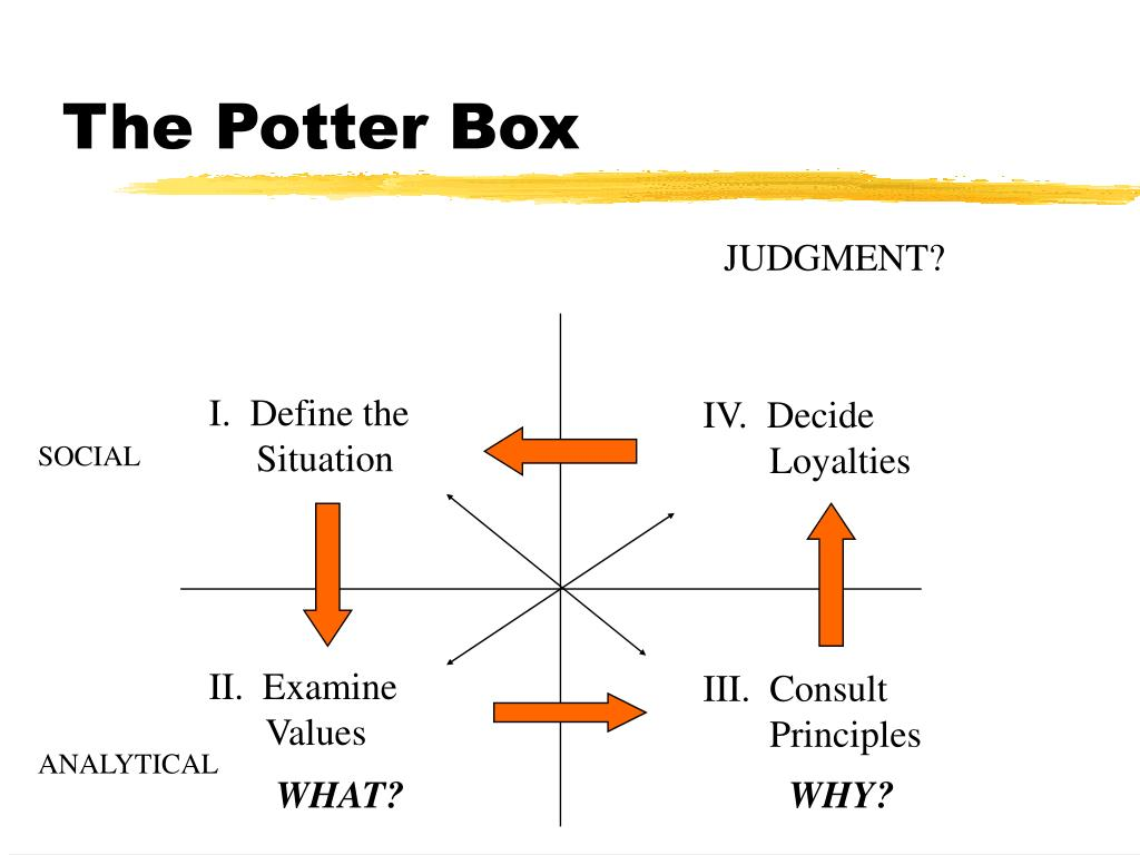 The Potter Box