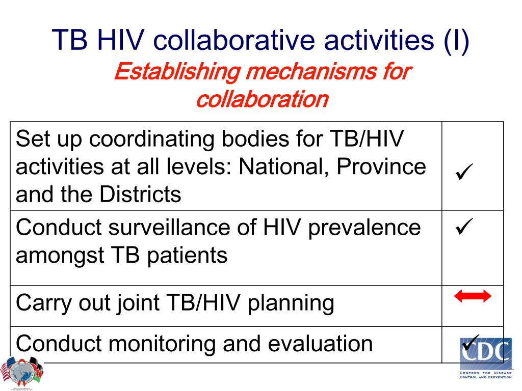 TB HIV collaborative activities (I)