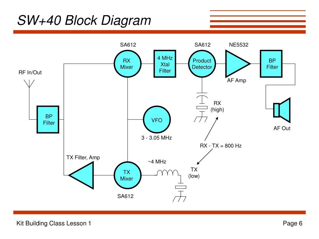 SW+40 Block Diagram