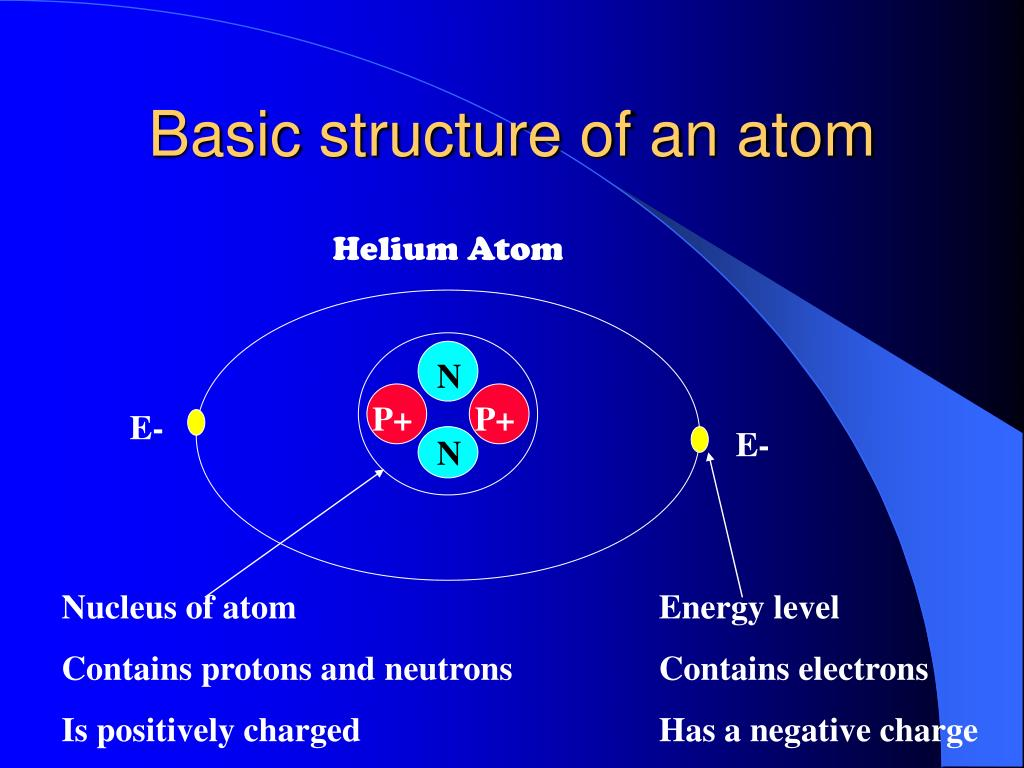 Basic structure of an atom