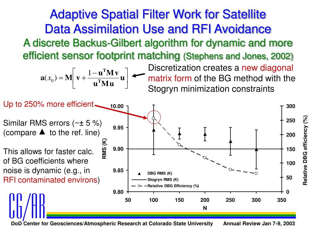 Adaptive Spatial Filter Work for Satellite