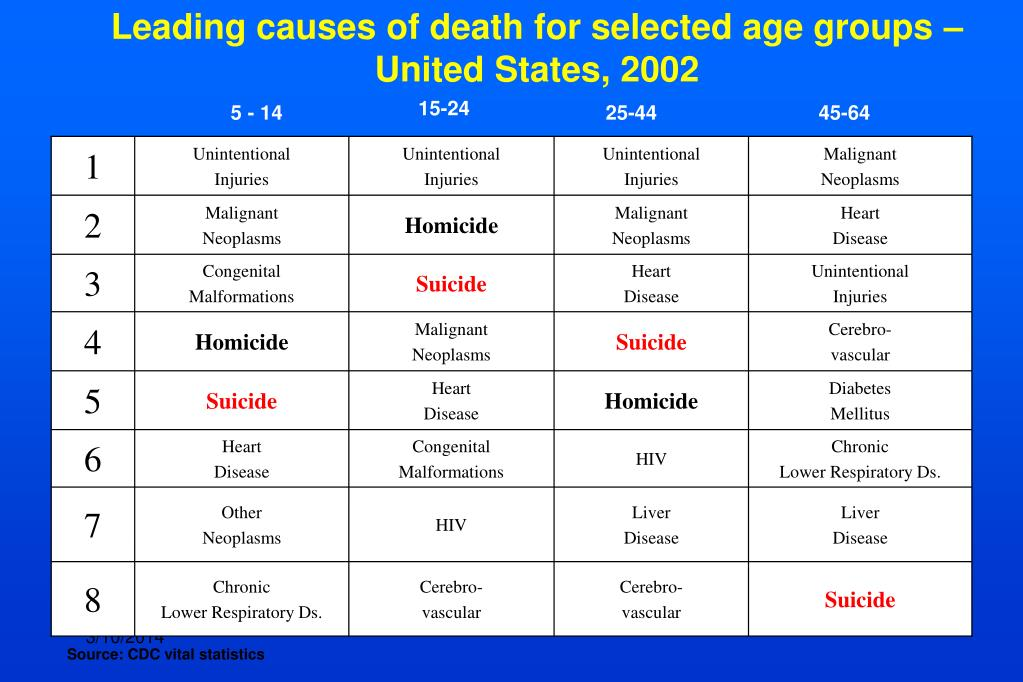 Leading causes of death for selected age groups – United States, 2002