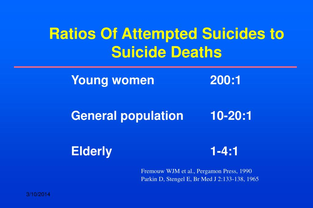 Ratios Of Attempted Suicides to