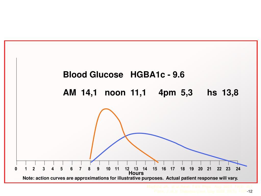Blood Glucose   HGBA1c - 9.6
