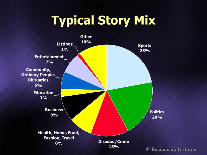 Typical Story Mix