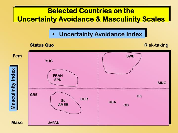 Selected countries on the uncertainty avoidance masculinity scales l.jpg