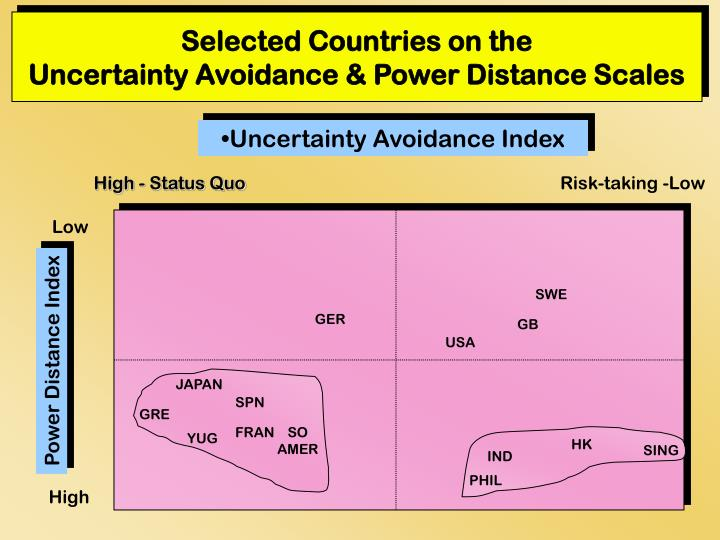 Selected countries on the uncertainty avoidance power distance scales l.jpg