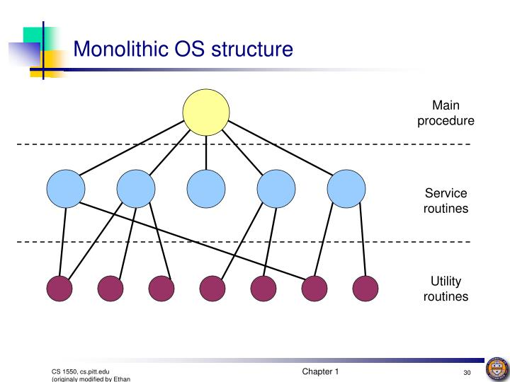 Monolithic OS structure