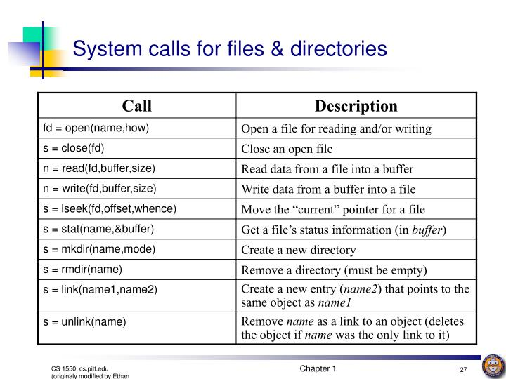 System calls for files & directories