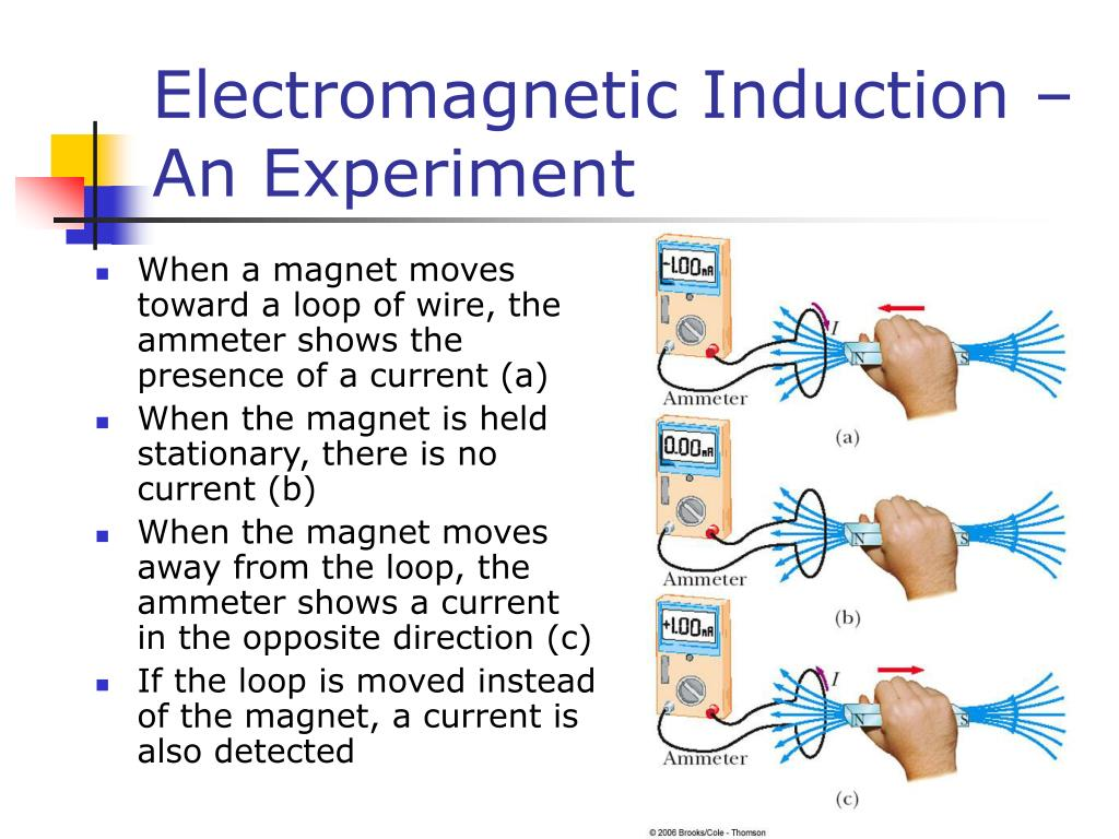 Electromagnetic Induction –