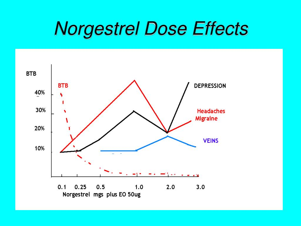 Norgestrel Dose Effects