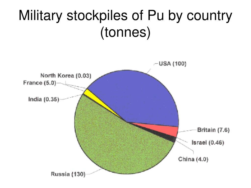 Military stockpiles of Pu by country