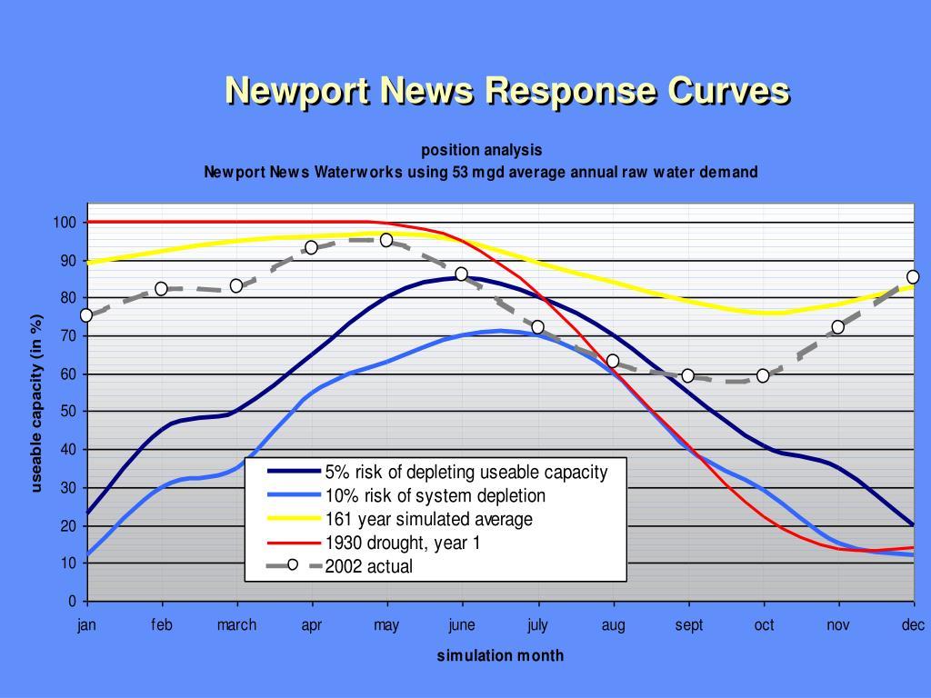Newport News Response Curves