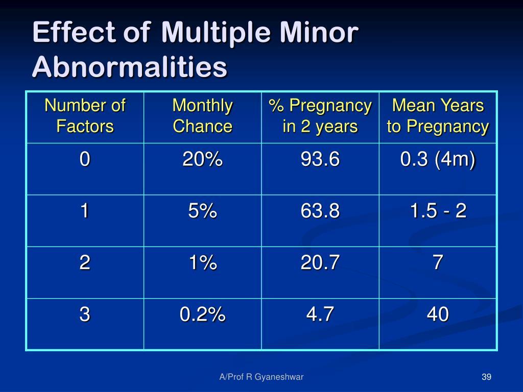 Effect of Multiple Minor Abnormalities