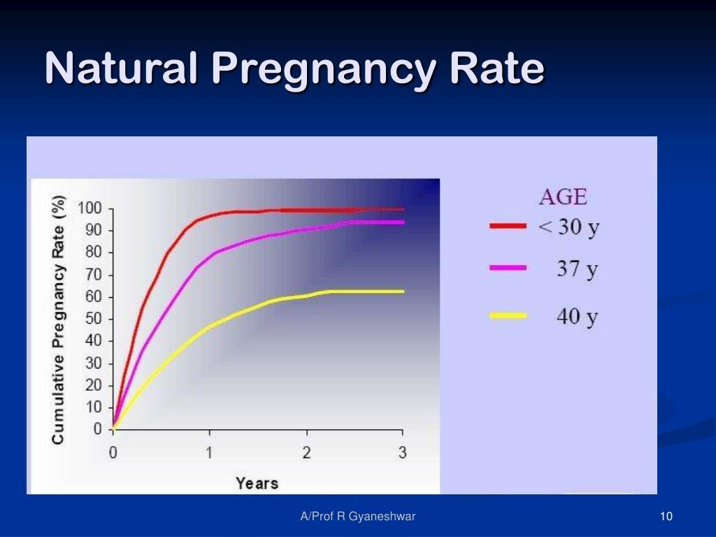 Natural Pregnancy Rate
