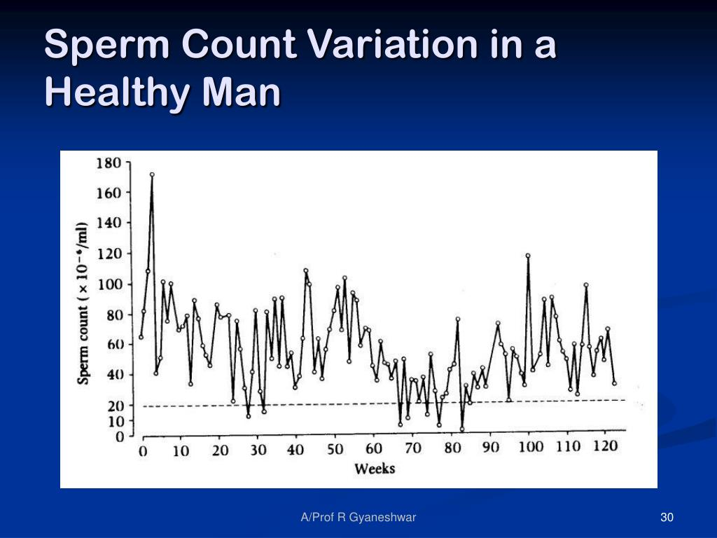 Sperm Count Variation in a Healthy Man