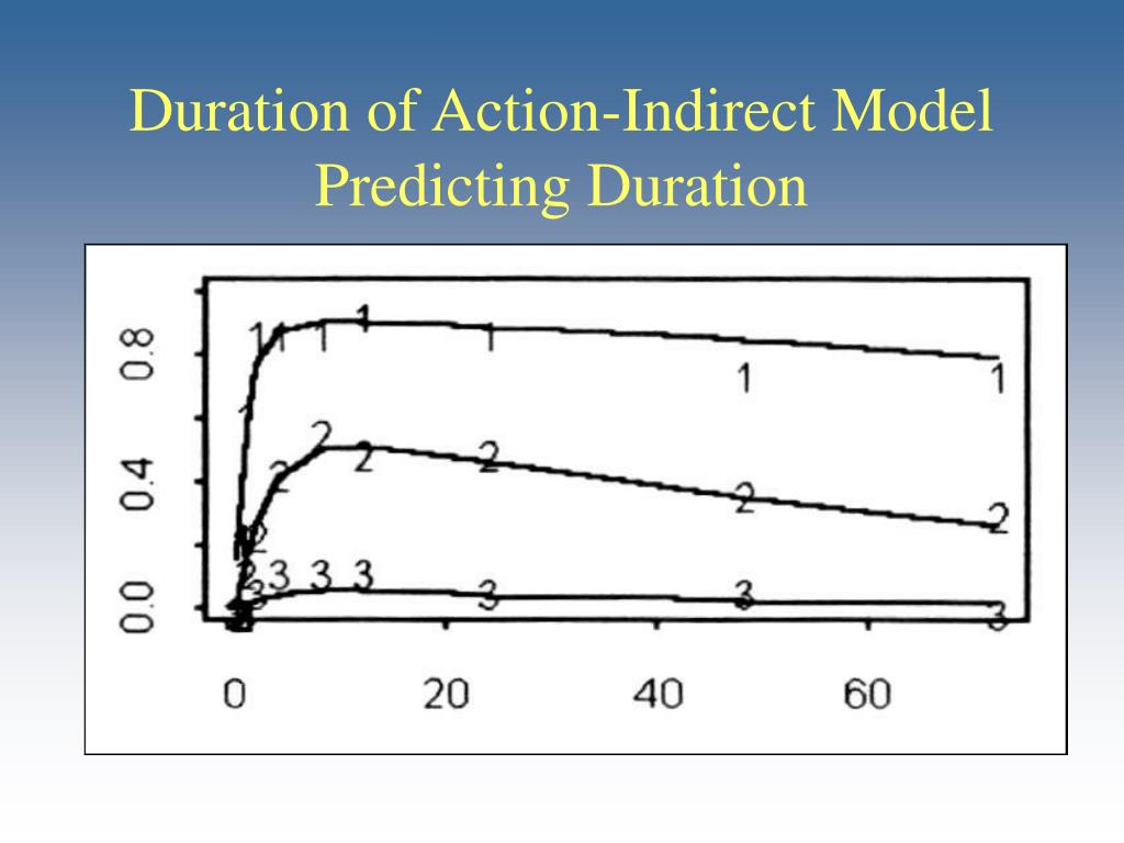 Duration of Action-Indirect Model
